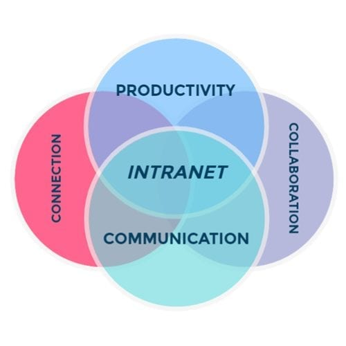 Venn diagrams benefit Intranet.