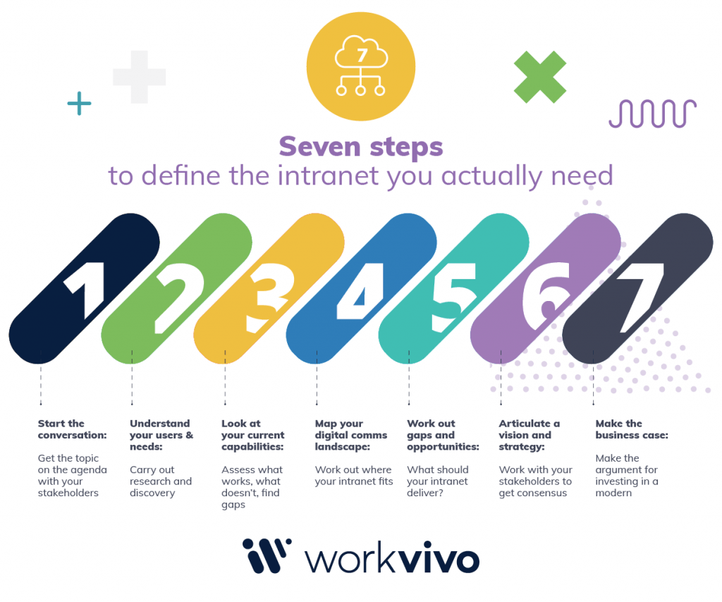 7 Steps to Intranet_infographic