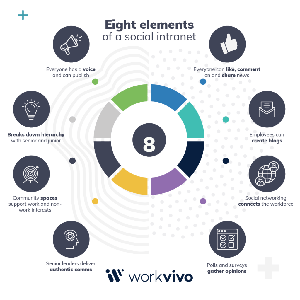 Eight Elements of a Social Intranet