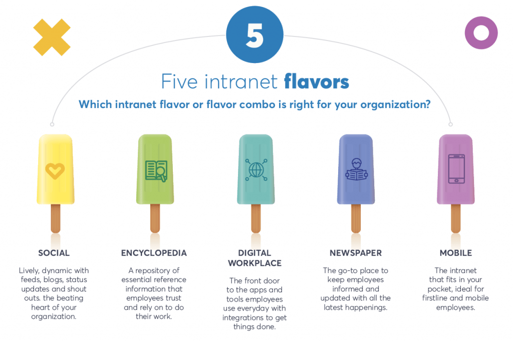 Five Intranet Flavors_infographic