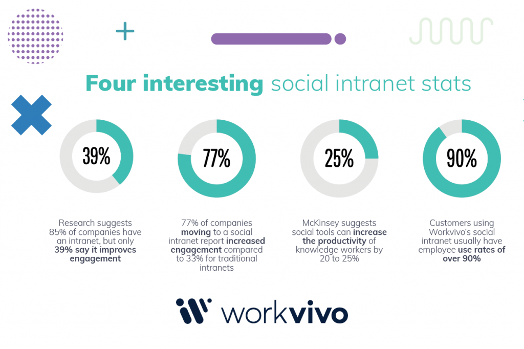 Four interesting Intranet Stats_infographic