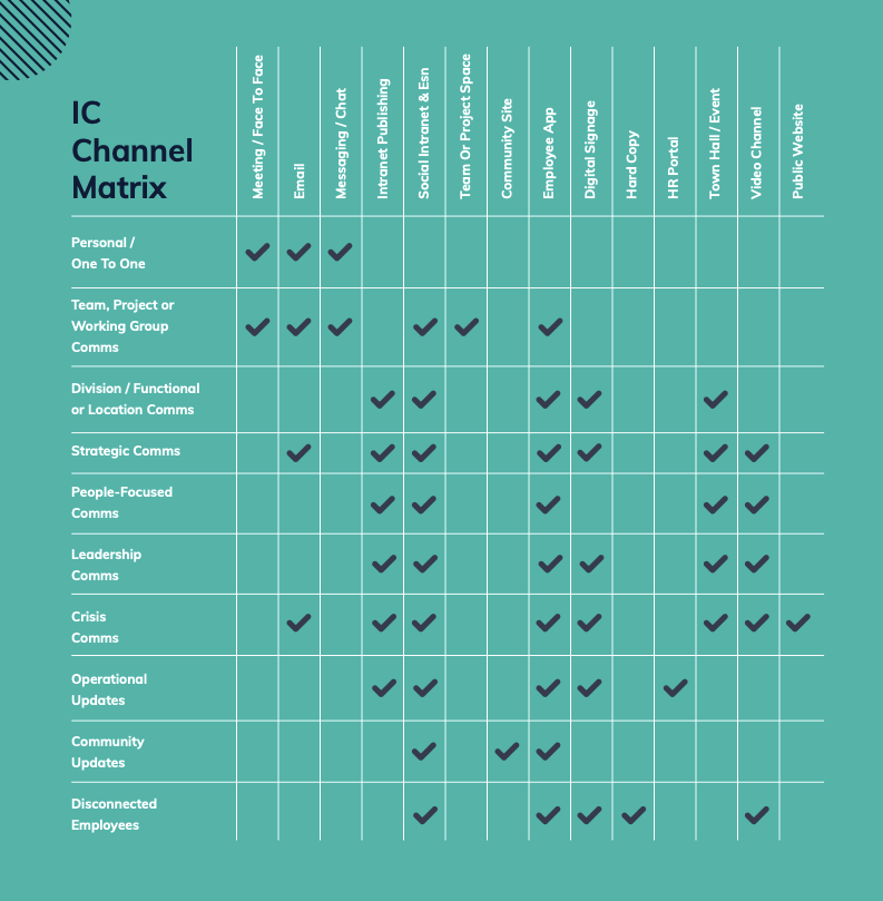 IC Channel Matrix
